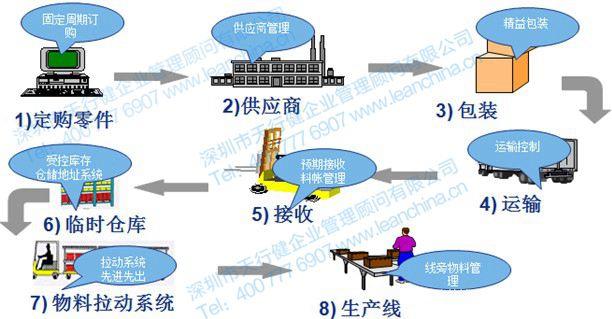 精益物流与供应链管理咨询