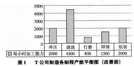 T公司制造各制程產能平衡圖(改善前)