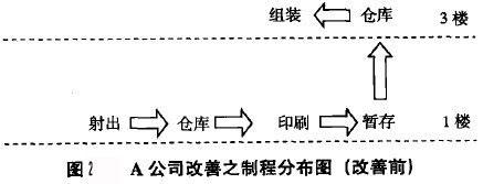 A公司改善之制程分布圖(改善前)