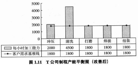 T公司制程產能平衡圖(改善后)