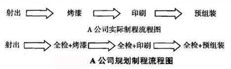 A公司規劃制程流程圖