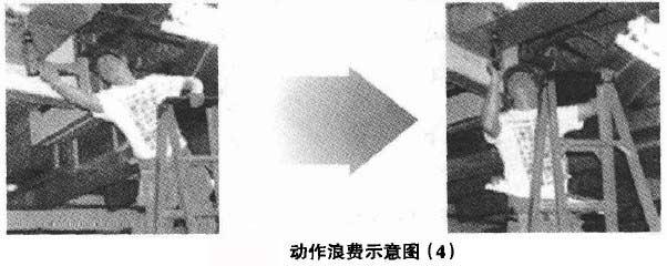 動作浪費示意圖(4)