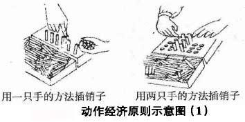 動作經濟原則示意圖(1)