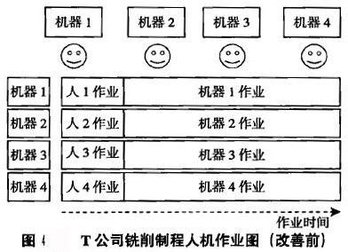 T公司銑削制程人機作業圖(改善前)