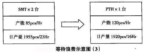 等待浪費示意圖(3)