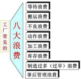 精益生产管理八大浪费与解决方法(详细版)