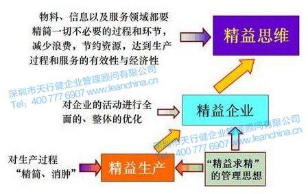 精益生产管理类