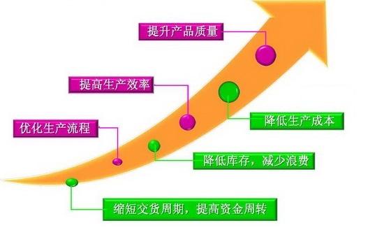 精益生产管理实施的途径和方法