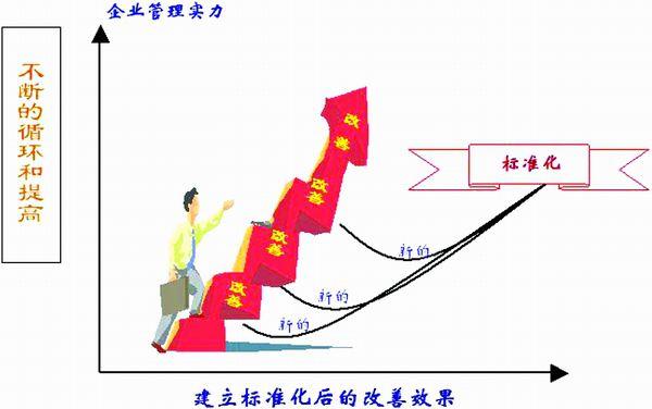精益生产标准作业的实施步骤