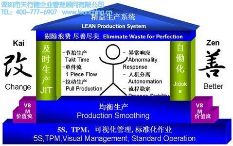 企业推行精益生产过程中会遇到哪些问题