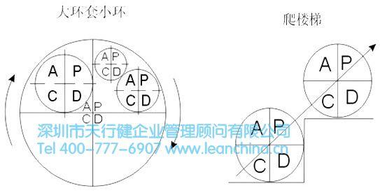 [pdca循环]班组质量管理pdca循环方法_工厂tpm_新浪