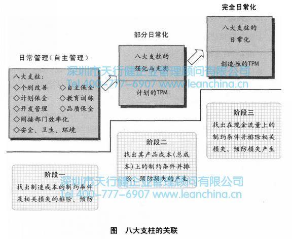 自主保全是维护设备的基本条件,属于基础支柱.