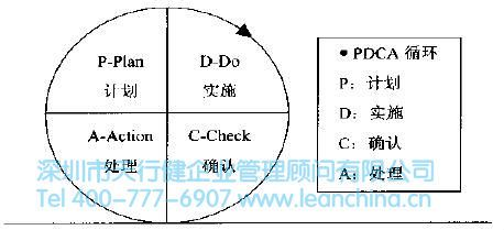 pdca循环(改善提升)