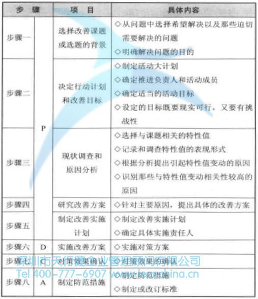 pdca循环及改善活动的八个步骤