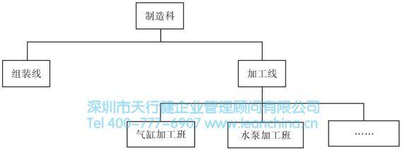 生产现场运营组织结构