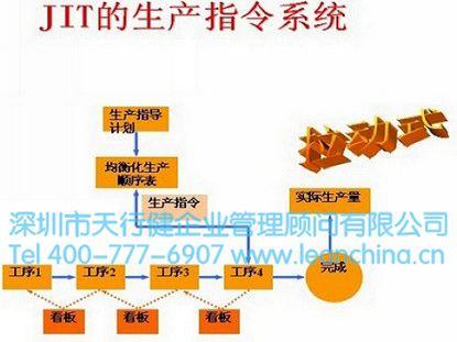 企业jit生产模式与库存模式的协调