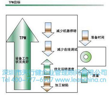 制造企业推进tpm管理活动的必要性