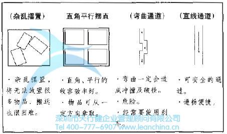 5s整顿活动的实施步骤(详细)