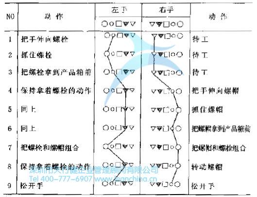 号分析双手作业的实例