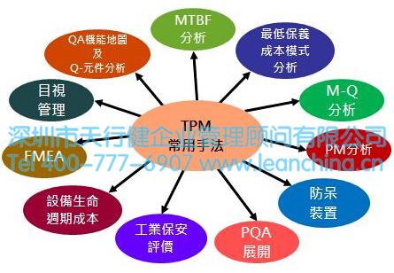 tpm管理活动目标的设定
