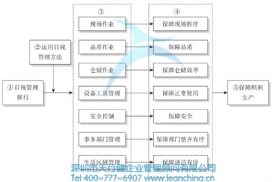 目视管理流程图 目视管理涉及生产过程的很多
