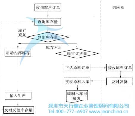 如何利用精益生产管理进行拉动式采购