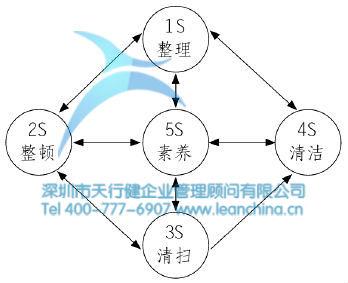 三,5s管理的实施内容: 在工作场所建立一个结构化的步骤,说明如何
