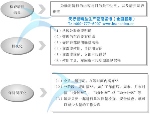 素养活动的实施要点如图5所示. 二,5s管理理念及影响因素