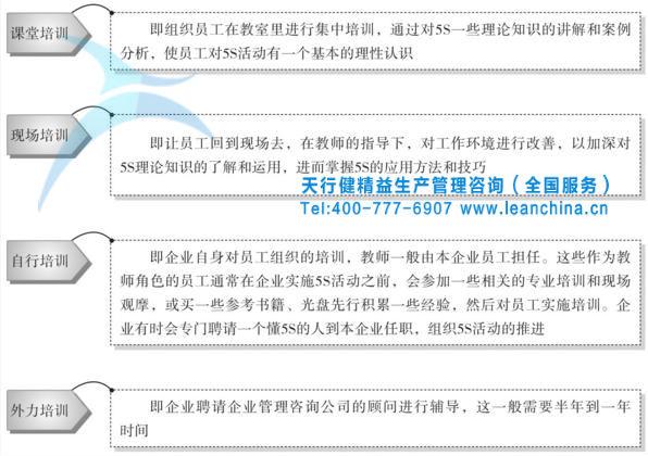 精益生产5s管理的实施流程步骤(一)
