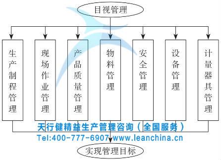 精益生产目视管理的实施流程