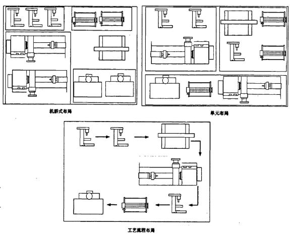 基于数字化工厂的车间布局设计框架