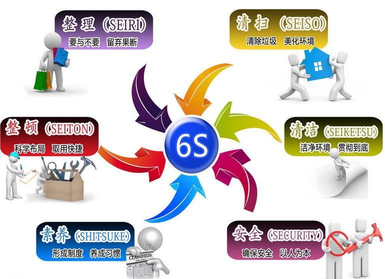 精益生产6S管理