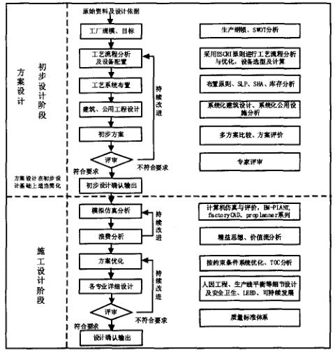 精益工厂设计流程与方法 - 精益生产管理类 - 【天行