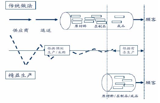 某汽车生产制造公司是全球排名前十的汽车系统和零部件生产制造商,在全球拥有176家全资工厂。在1998年时,公司从全球最大的汽车制造厂商独立出来。随着经济的不断发展,公司开始进入中国市场,其拥有最先进的生产管理理念和管理工具,率先将经济生活引入中国。  公司在初期运用精益生产得到了很好的效果,例如:生产时间减少了90%;库存减少90%;到达客户手中的缺陷减少50%;废品率降低50%;与工作有关的伤害降低50%。公司精益生产管理的基本理念是:消除浪费;需求拉动;不断改进,追求完美;全员参与;管理延伸到供应商