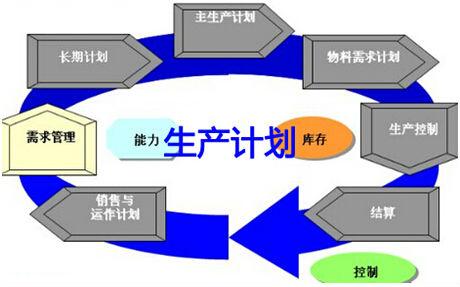 多品种,小批量生产计划的编制方法
