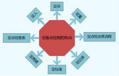 点检细化到位,及时消除隐患-点检的实施步骤