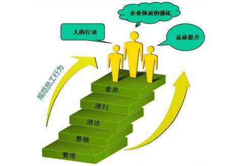 精益生产5s管理的实施流程步骤(二)