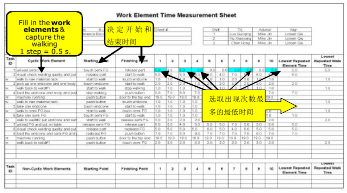 A 产品工时测量表
