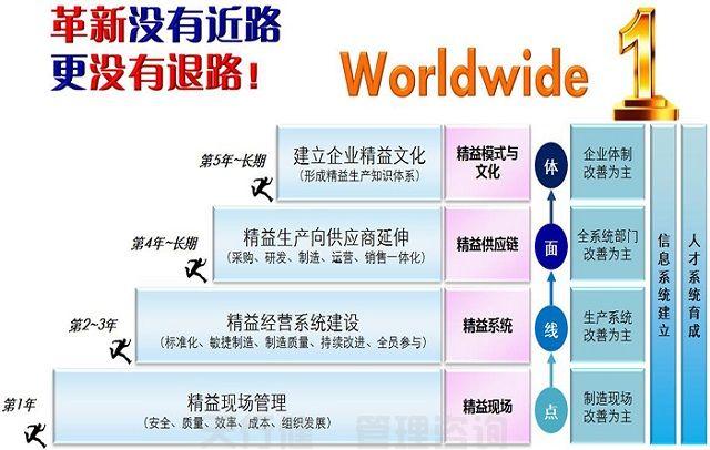 精益生产方式的优势分析(图1)