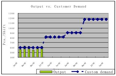 预测客户需求量与公司产量