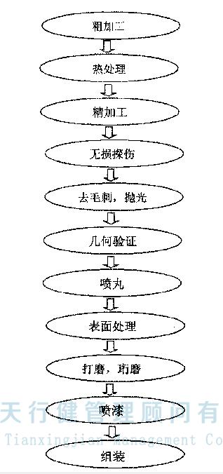 精益生产管理项目案例,A航空企业的应用精益生产改善起落架零件(图2)