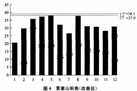 图4要素山积表(改善后)