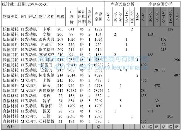 图3 库存物资帐龄分析图