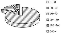 图4 库存物资金额占比图