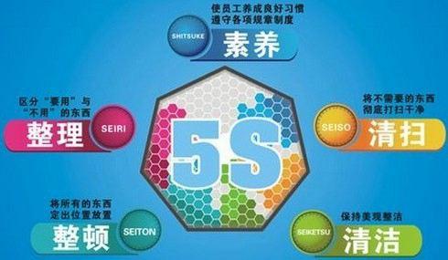5S管理在旅行社的运用