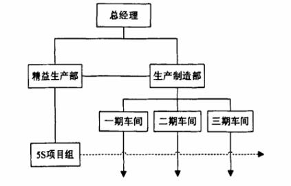 5S组织架构
