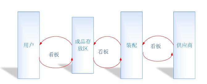 典型的看板拉动生产系统